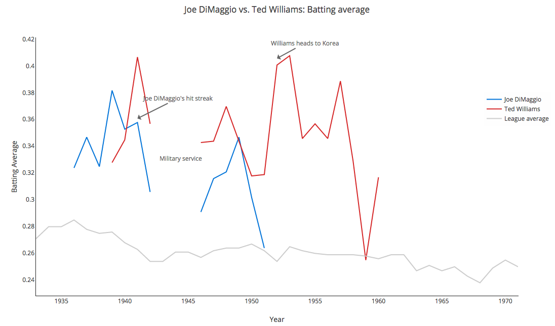 How to build an embeddable interactive line chart with Plotly