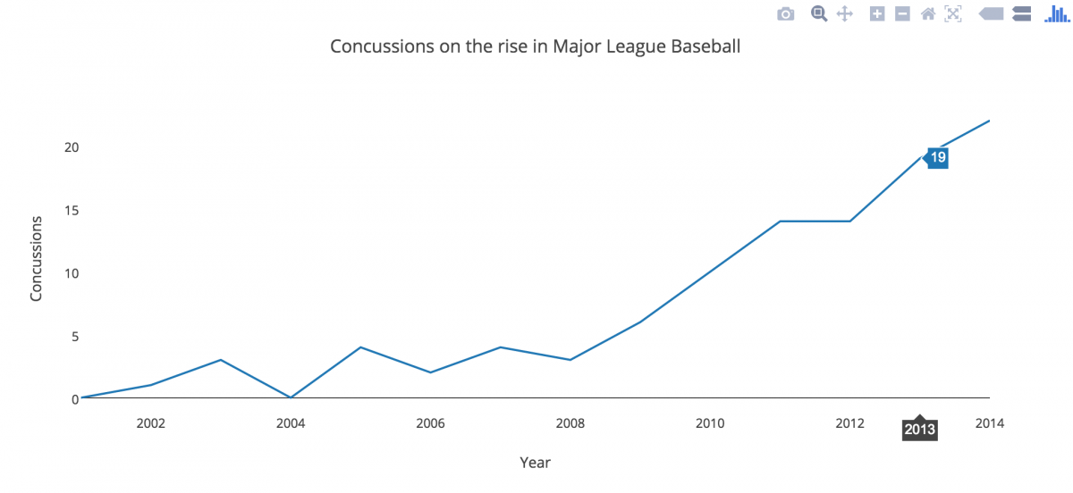 concussions_plotly