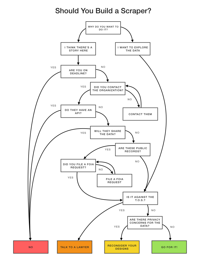To Scrape Or Not Technical And Ethical Challenges Of Acura Cooling System Diagram Flowchart Final