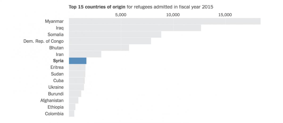 nyt-refugees-2015