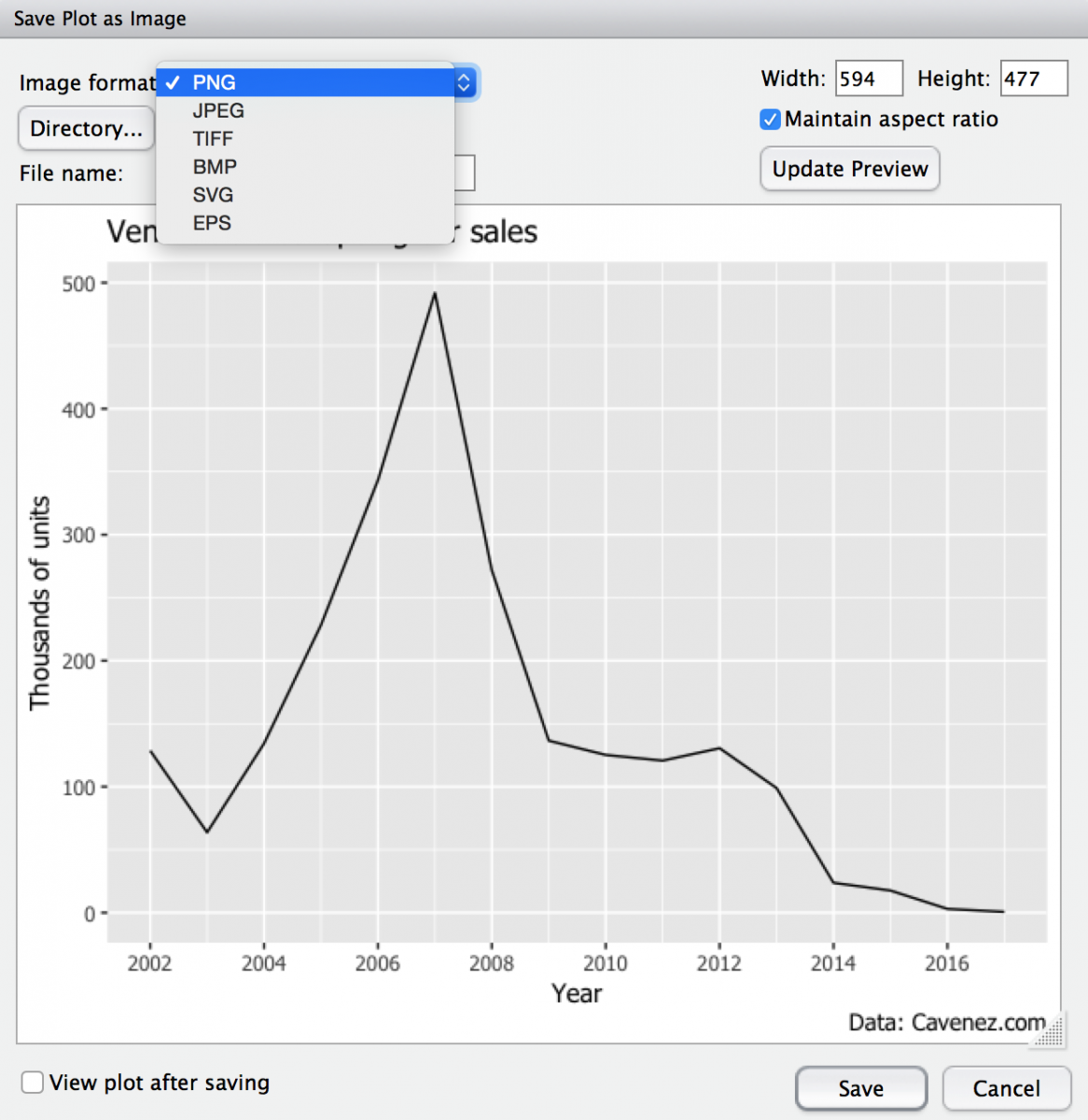 How to create a simple line chart in R - Storybench