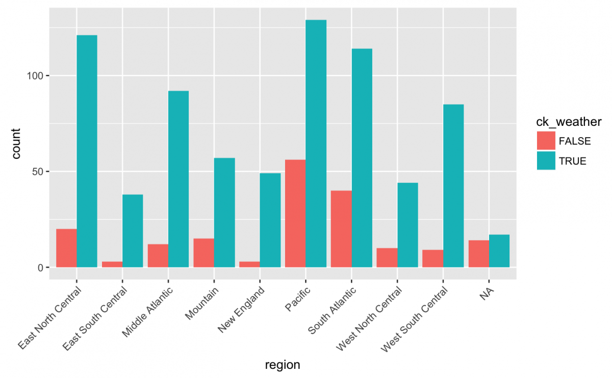 Getting started with data visualization in R using ggplot2 - Storybench