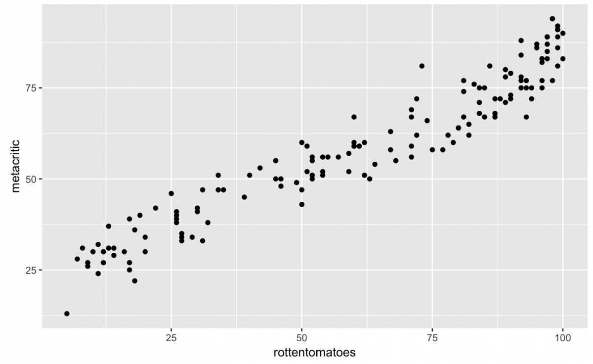 Getting started with data visualization in r using ggplot2 these two variables seem correlated as y increases so does x and vice versa but what if i also wanted to see if the user scores from each site have the buycottarizona