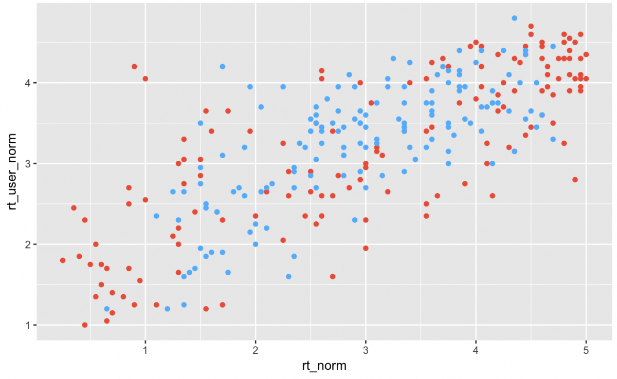 Getting started with data visualization in R using ggplot2
