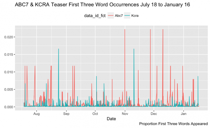 Getting started with stringr for textual analysis in R - Storybench