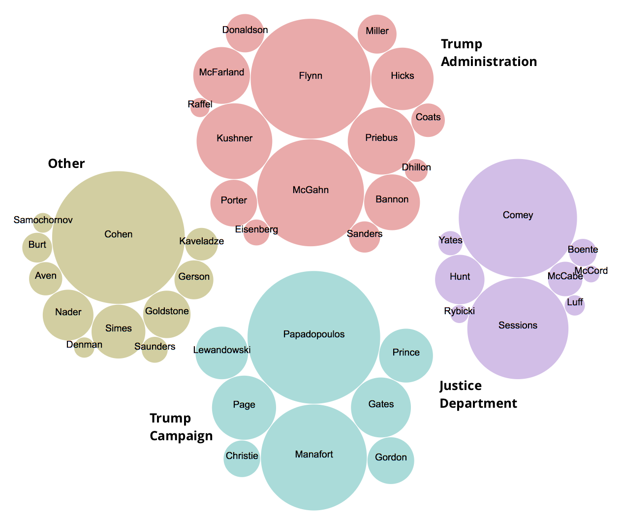 How To Build A Bubble Chart Of Individuals Mentioned In