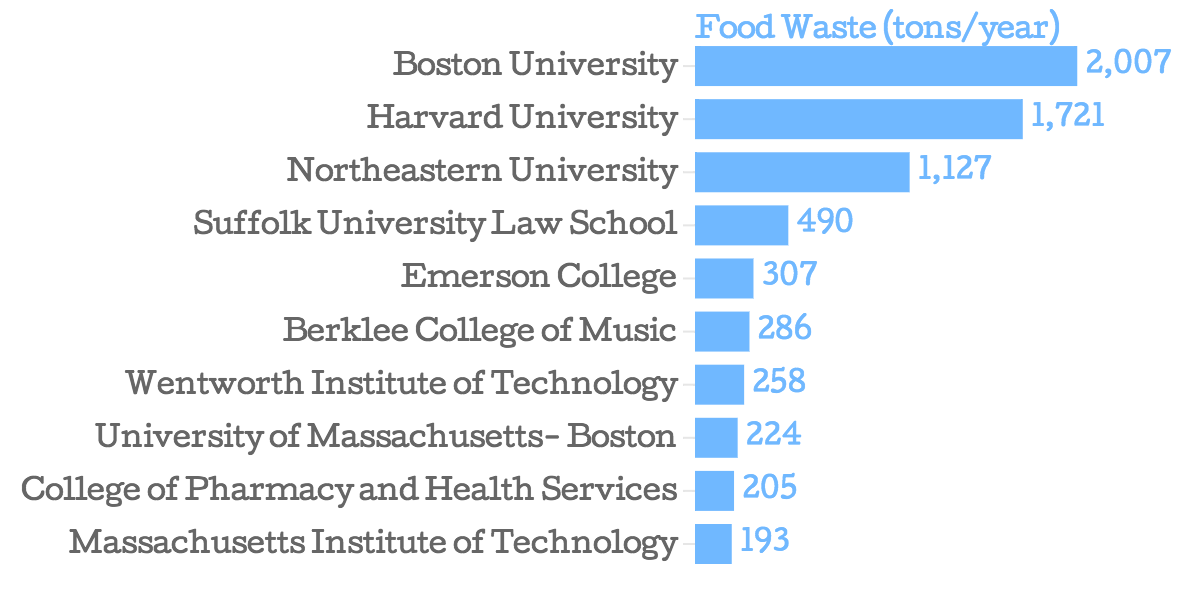 Food-Waste-tons-year