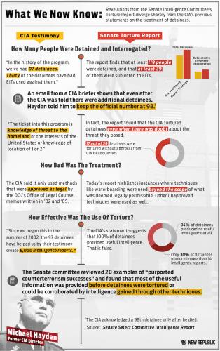 TortureReport_infographic-19