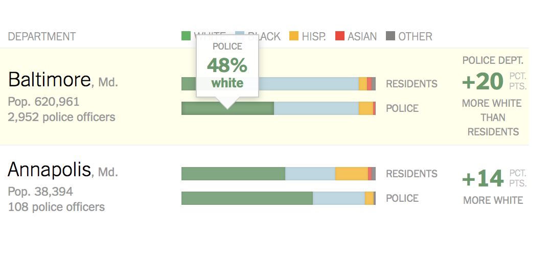 The race gap in America's police department by The New York Times.