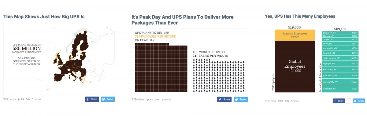 Some of the UPS native advertising built by Dadaviz.