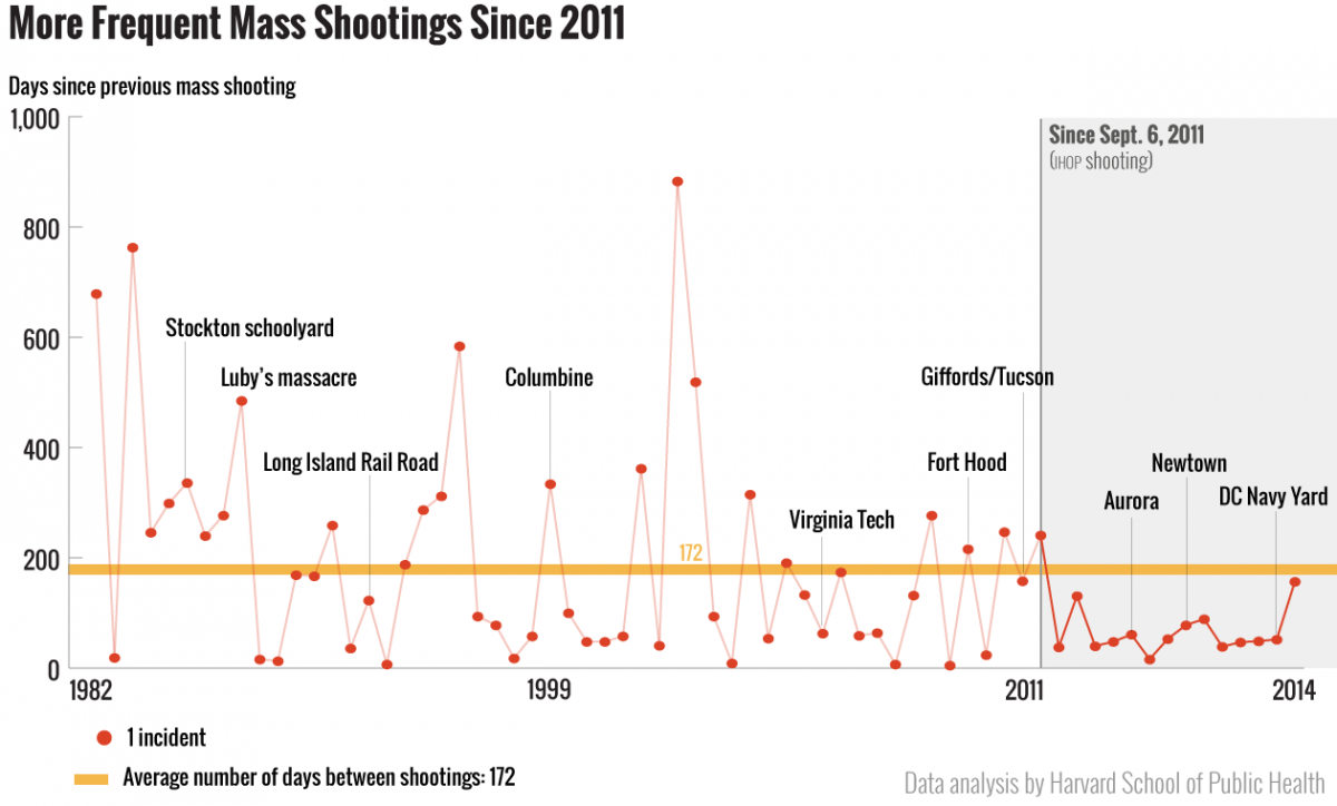 shootingsSince2011-mfms11
